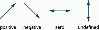 """The image shows four arrows. The first arrow is slanted and pointing up and to the right and is labeled """"positive"""". The second arrow is slanted and pointing down and to the right and labeled """"negative"""". The third arrow is horizontal and labeled """"zero"""". The fourth arrow is vertical and labeled """"undefined""""."""