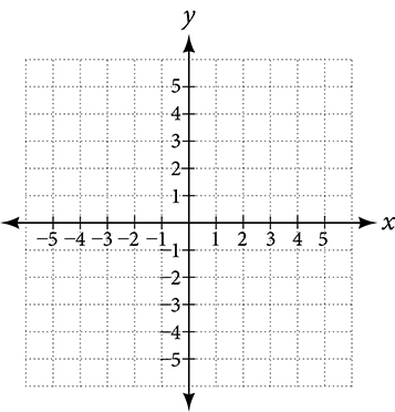 This is an image of an x, y coordinate plane.  The x and y axis range from negative 5 to 5.
