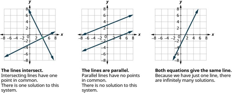 The figure shows three graphs. In the first, the lines intersect at point 3, minus 1. The intersecting lines have one point in common. There is one solution to the system. In the second graph, the lines are parallel. Parallel lines have no points in common. There is no solution to the system. The third graph has only one line. Here, both equations give the same line. Because we have only one line, there are infinite many solutions.