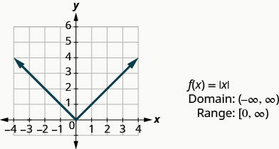 """This figure has a v-shaped line graphed on the x y-coordinate plane. The x-axis runs from negative 4 to 4. The y-axis runs from negative 1 to 6. The v-shaped line goes through the points (negative 3, 3), (negative 2, 2), (negative 1, 1), (0, 0), (1, 1), (2, 2), and (3, 3). The point (0, 0) where the line changes slope is called the vertex. Next to the graph are the following: """"f of x equals absolute value of x"""", """"Domain: (negative infinity, infinity)"""", and """"Range: [0, infinity)""""."""