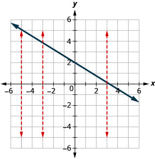 The figure has a straight line graphed on the x y-coordinate plane. The x and y-axes run from negative 10 to 10. The line goes through the points (0, 2), (3, 0), and (6, negative 2). Three dashed vertical straight lines are drawn at x equalsnegative 5, x equalsnegative 3, and x equals3. Each line intersects the slanted line at exactly one point.