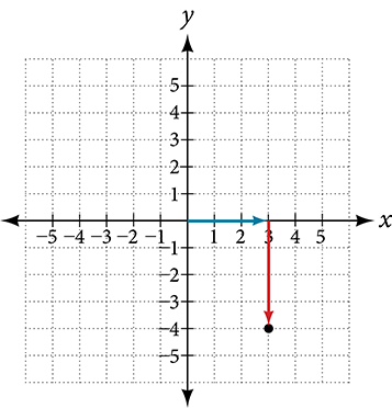 Coordinate plane with the x and y axes ranging from -5 to 5.  The point 3 – 4i is plotted, with an arrow extending rightward from the origin 3 units and an arrow extending downward 4 units from the end of the previous arrow.