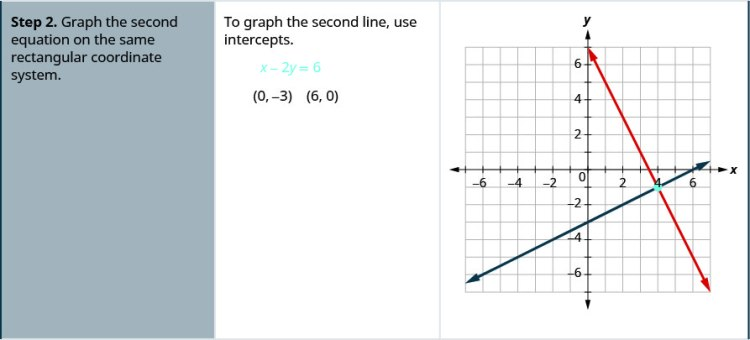 Step 2 is to graph the second equation on the same rectangular coordinate system. To graph the second line, use intercepts. For x minus 2y equals 6, the intercepts are 0, minus 3 and 6, 0.