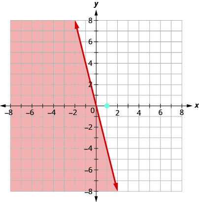 The image shows the graph of the solid boundary line y= -4x with the shaded region to the left of the boundary line. The test point (1,0) was not a solution to the inequality y≤-4x.