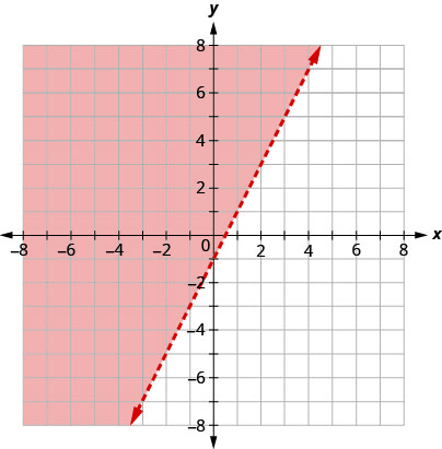 This figure has the graph of a straight dashed line on the x y-coordinate plane. The x and y axes run from negative 8 to 8. A straight dashed line is drawn through the points (0, negative 1), (1, 1), and (2, 3). The line divides the x y-coordinate plane into two halves. The top left half is colored red to indicate that this is where the solutions of the inequality are.