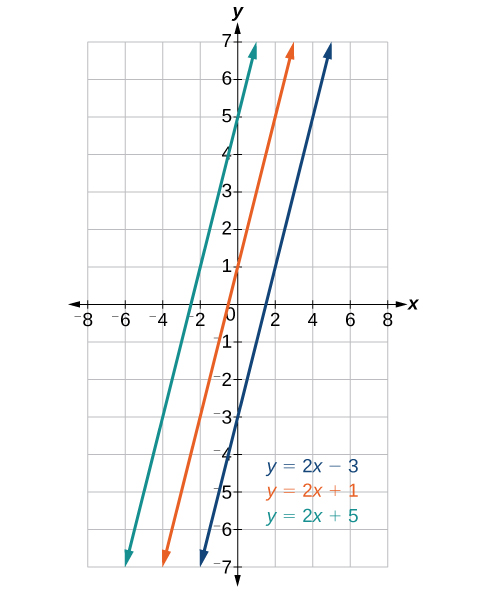 Coordinate plane with the x-axis ranging from negative 8 to 8 in intervals of 2 and the y-axis ranging from negative 7 to 7.  Three functions are graphed on the same plot: y = 2 times x minus 3; y = 2 times x plus 1 and y = 2 times x plus 5. The graph shows three parallel lines.