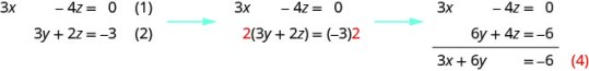 The equations are 3 x minus 4 equals 0, 3y plus 2 z equals minus 3 and 2 x plus 3 y equals minus 5. Multiply equation 2 by 2 and add to equation 1. We get 3 x plus 6 y equals minus 6.