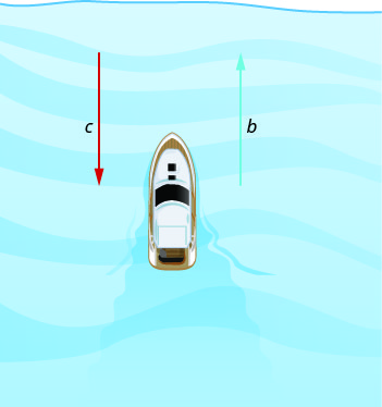 The figure shows a boat and two vertical arrows. The one to the right of the boat is labeled b, and points up. The one to the left of the boat is labeled c and points down. This figure shows the boat going against the current.
