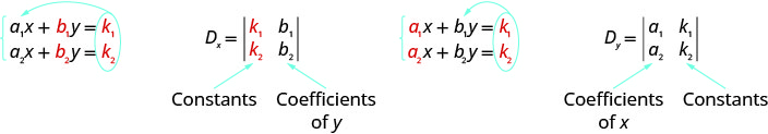 The equations are a1x plus b1y equals k1 and a2x plus b2y equals k2. Here, a1, a2, b1, b2 are coefficients. The determinant is Dx has row 1: k1, b1 and row 2: k2, b2. Here columns 1 and 2 re constants and coefficients of y respectively. Determinant Dy has row 1: a1, k1 and row 2: a2, k2. Here, columns 1 and 2 are coefficients of x and constants respectively.