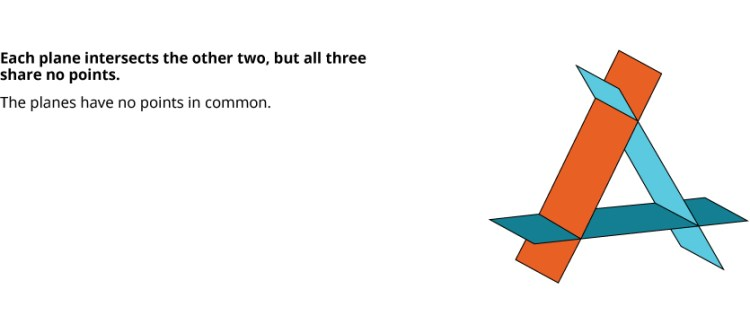 In this figure, each plane intersects the other two, but all three share no points. The planes have no points in common.