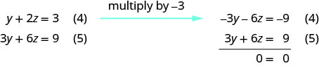 """Multiply equation 4 with minus 3 and add it to equation 5. We get 0 equal to 0. There are infinite many solutions. Solving equation 4 for y, we get y equal to minus 2z plus 3. Substituting this into equation 1, we get x equal to 5z minus 5. The true statement 0 equal to 0 tells us that this is a dependent system that has infinitely many solutions. The solutions are of the form x, y, z where x is 5z minus 5, y is minus 2z plus 3 and z is any real number."""""""