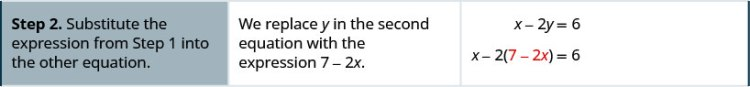 In step 2, substitute the expression from step 1 into the other equation. We replace y in the second equation with the expression 7 minus 2 x. So, we get x minus 2 open parentheses 7 minus 2 x close parentheses equals 6.