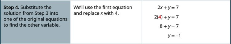 Step 4 is to substitute the solution in step 3 into one of the original equations to find the other variable. We'll use the first equation and replace x with 4. We get, 2 times 4 plus y equals 7. Simplifying, we get y equal to minus 1.