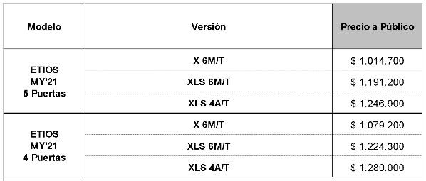 Toyota Etios 2021: actualizaciones en audio y conectividad ToyotaEtiosMY21Precios