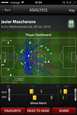 mascherano dashboard Nederland v Argentina World Cup 2014 - stats zone powered by OPTA