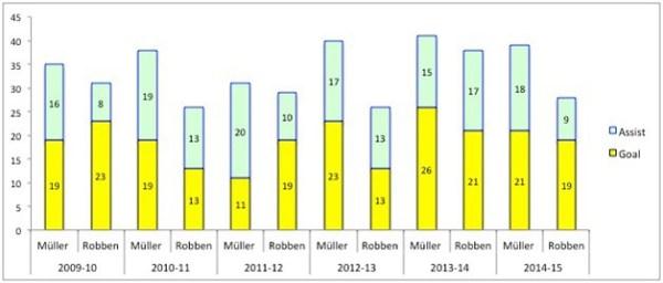 Muller v Robben