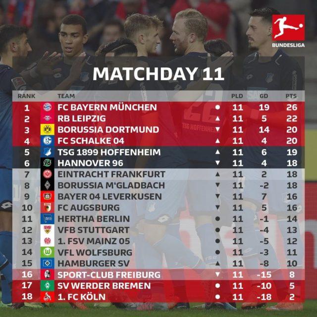 Bundesliga-etapa11