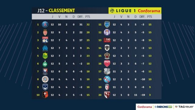 Ligue 1 clasament primele 12 etape