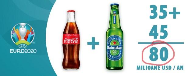 Euro2020 Coca Cola Heineken