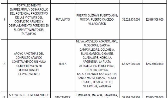 Unidad para la atención y reparación integral a la víctimas asigna $2800 millones a proyecto del Putumayo