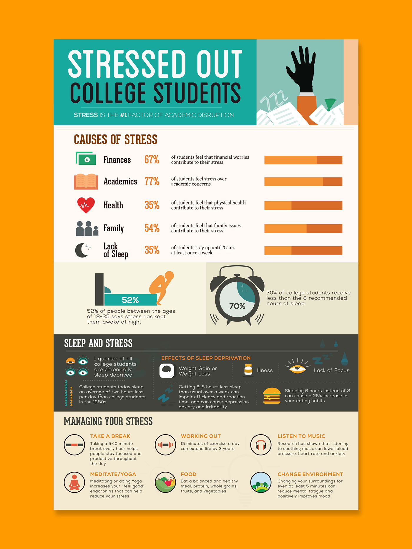 Stressed Out College Students Infographic On Behance