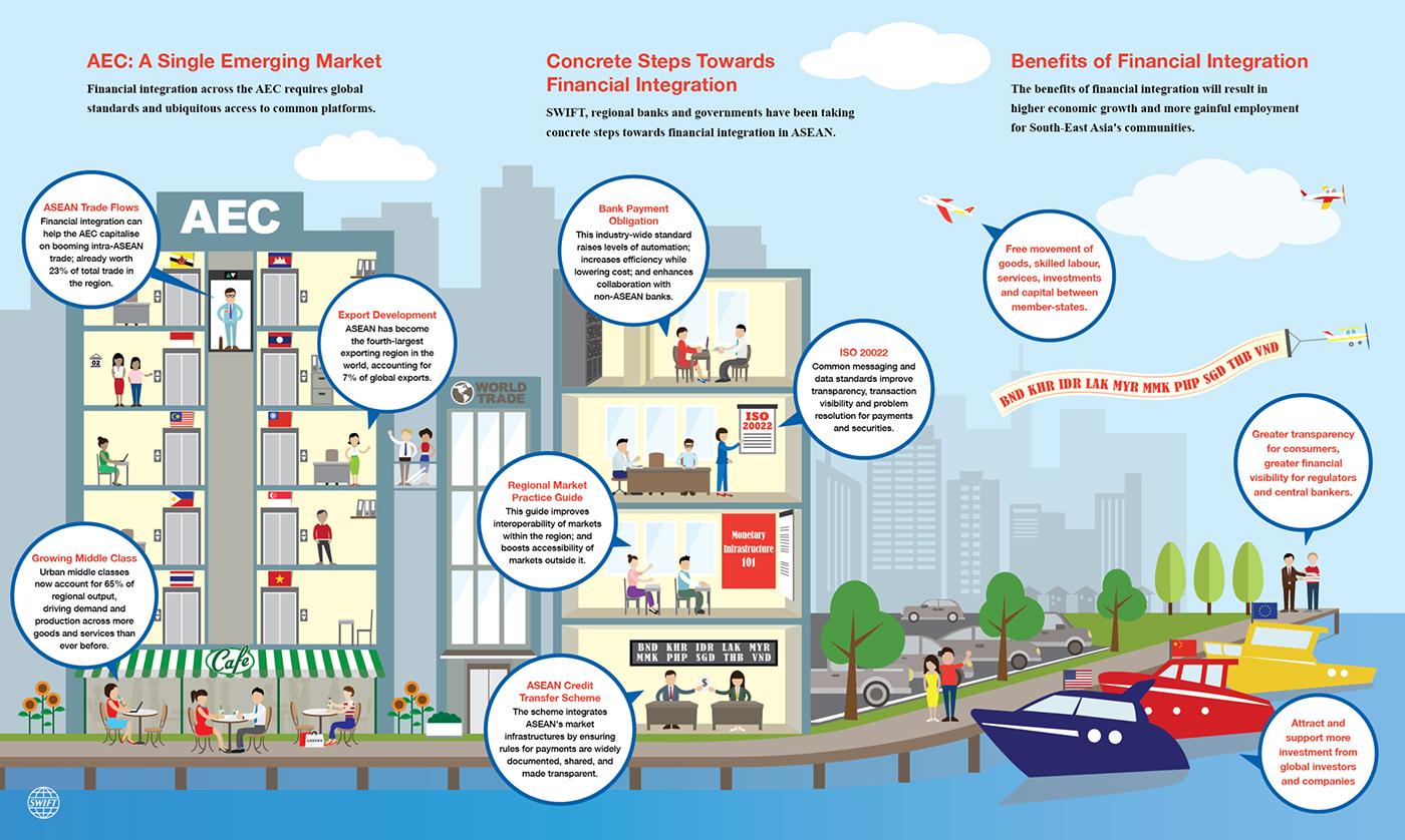 Asean Economic Community Infographics On Behance