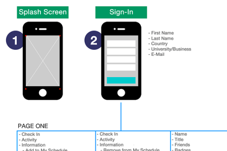 Mobile app flow diagram 4k pictures 4k pictures full hq wallpaper ankit bhangar wireframe specialist the balsamiq blog mobile app flow click to enlarge dribbble ux kits mobile app visual flowchart jpg by eric miller ux ccuart Choice Image