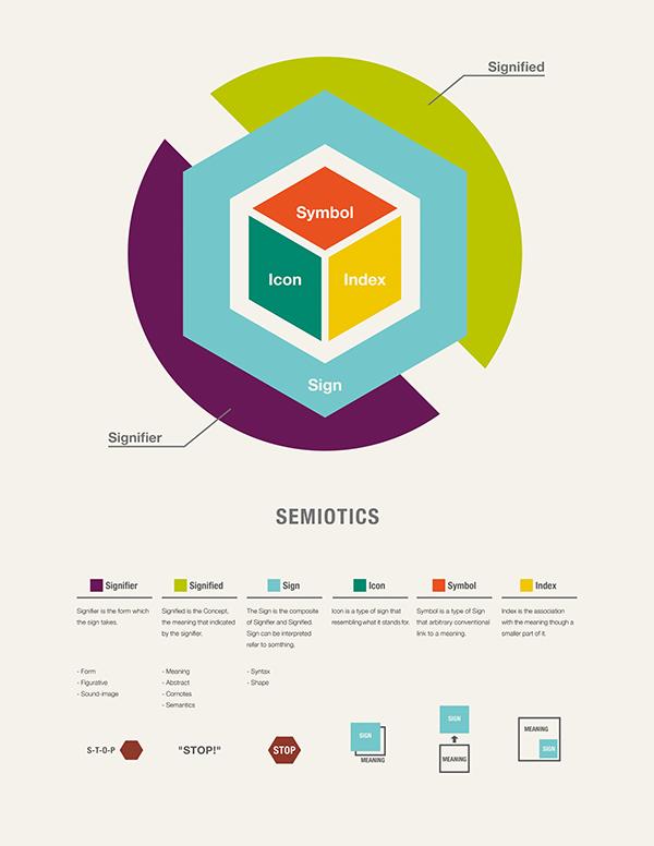 Semiotics on Behance