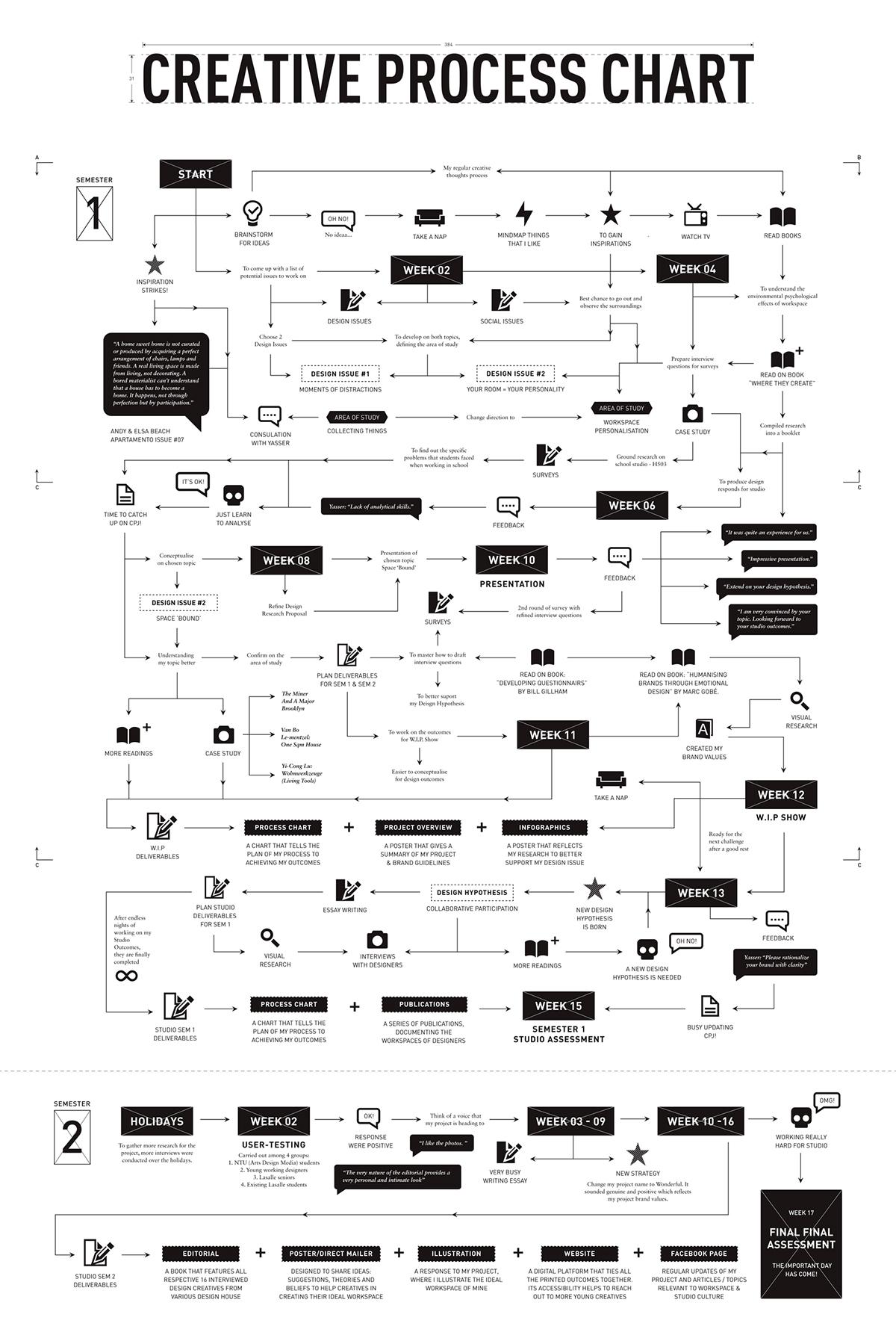 Wonderful Creative Process Chart On Behance