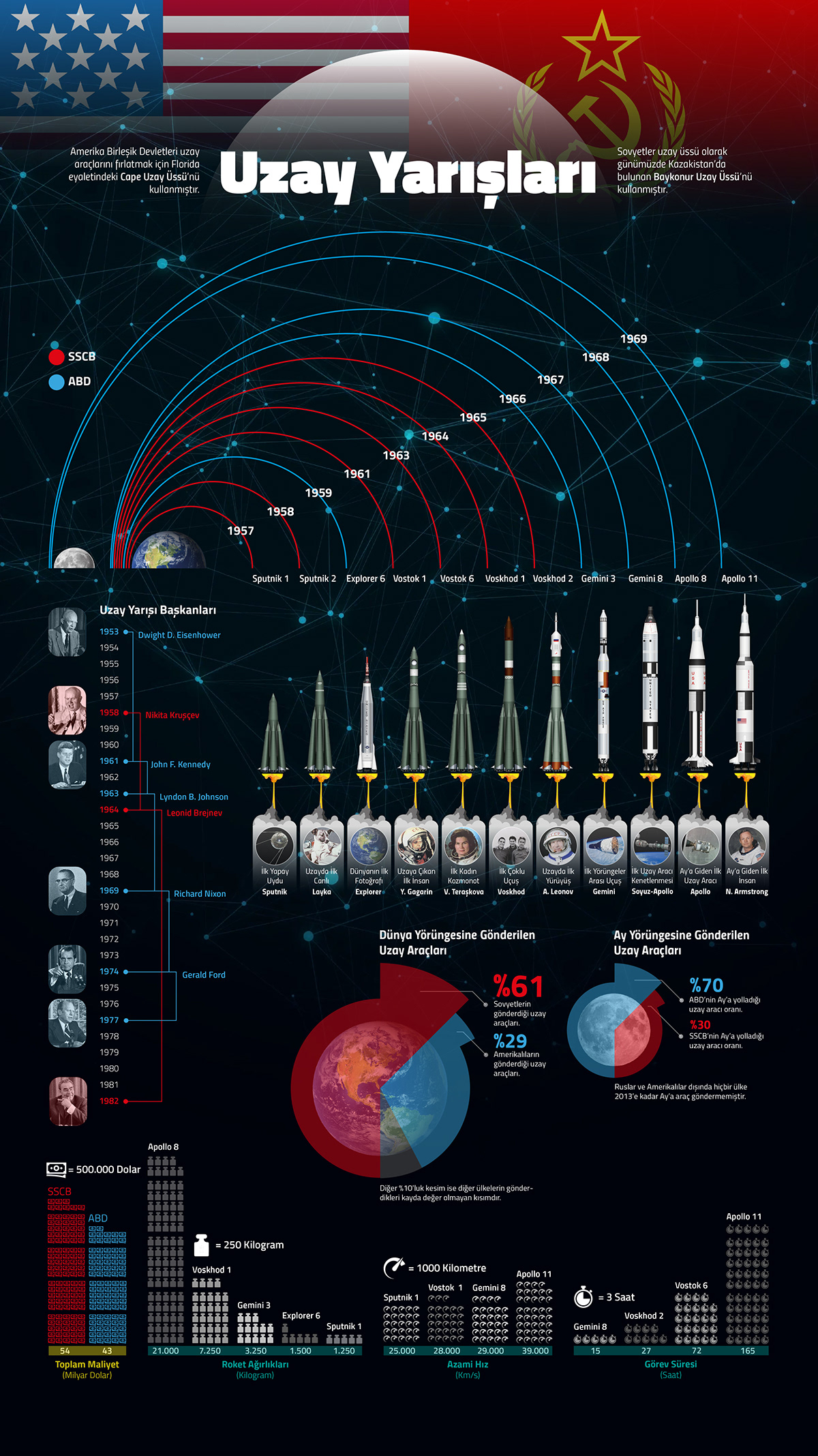 Space Race Infographic Design On Behance