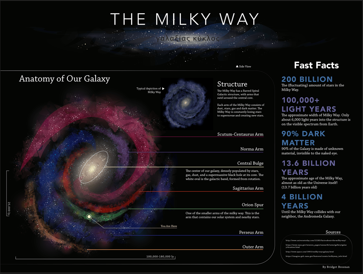Astronomical Design The Milky Way On Behance