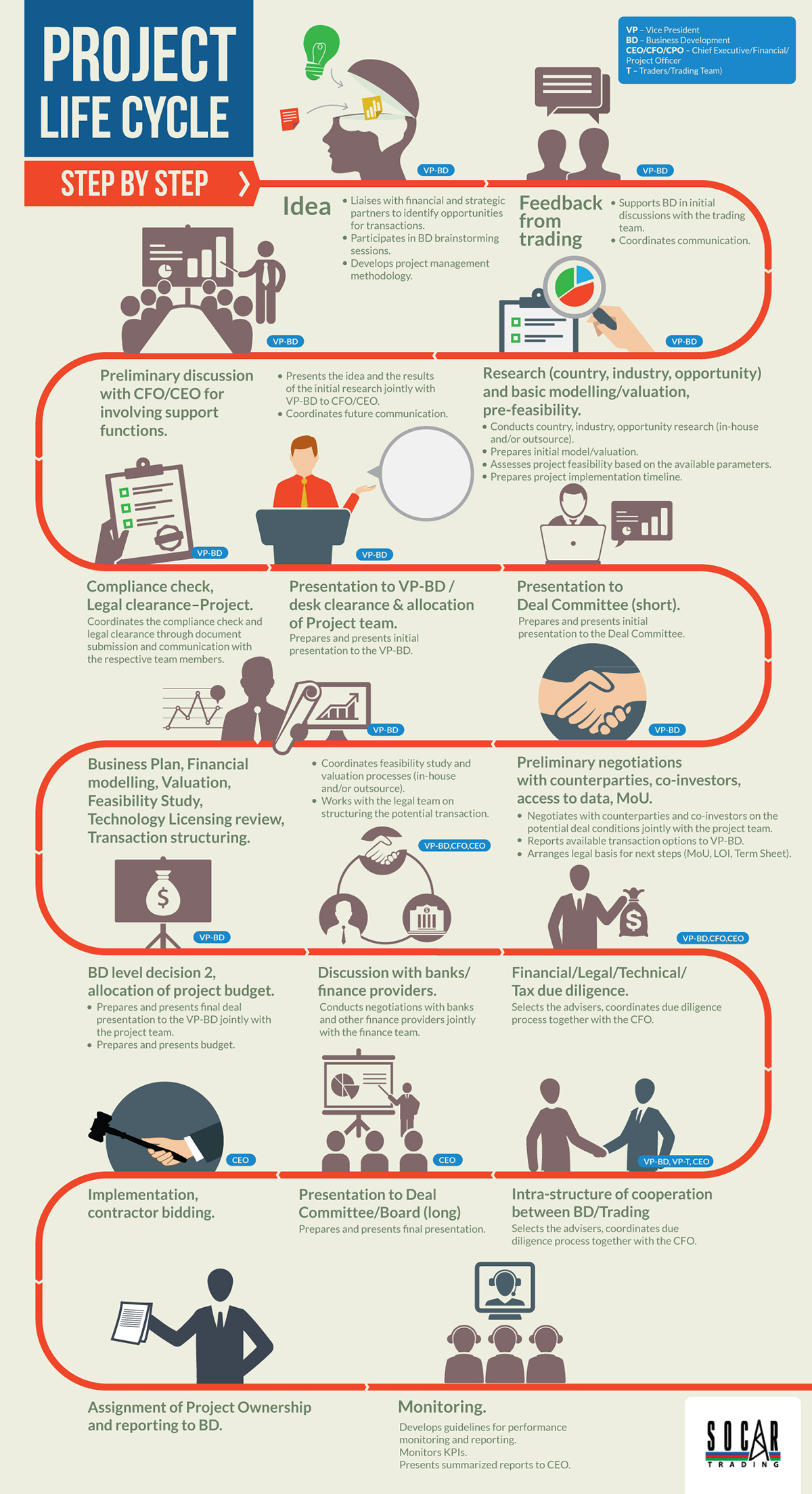 Project Life Cycle Infographic On Behance