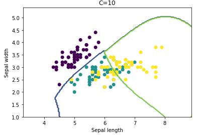 microsoft power bi python classification analyze support vector machine statistic svm example 19