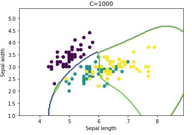 microsoft power bi python classification analyze support vector machine statistic svm example 21