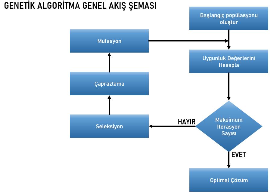 python genetic algorithm microsoft power bi data science life cycle schema