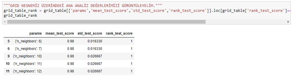 python knn k-nearest neighbours k-en yakin komsu microsoft power bi data science what train and test data sets train grid base parameters