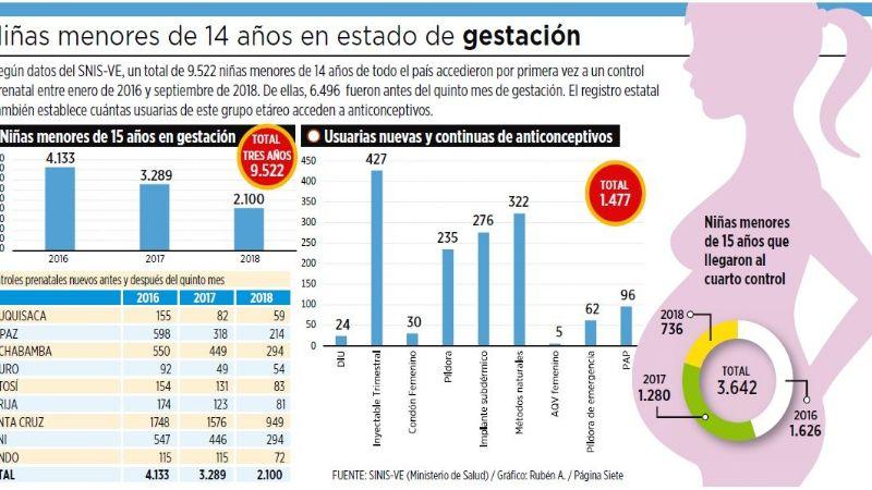 Registran 9.552 embarazos de niñas menores de 14 años