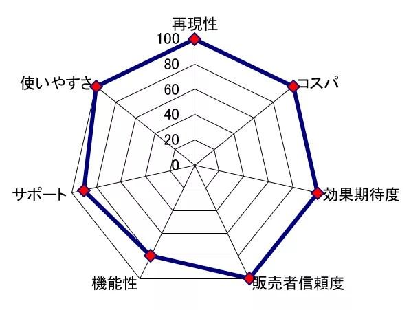 プラグインMIkomiレーダーチャート