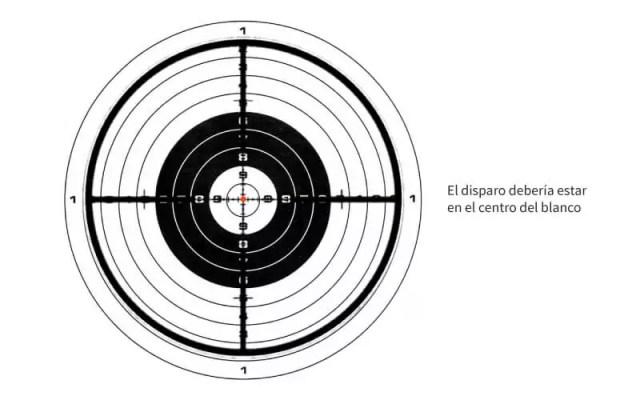 disparo al centro del blanco