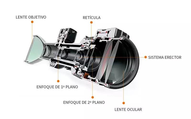 Partes internas de una mira telescopica o visor