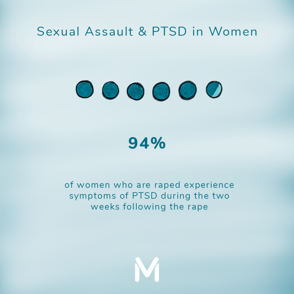 94% of women have PTSD symptoms within 2 weeks of being raped