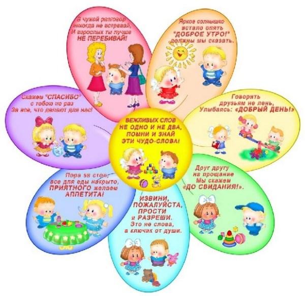 Беседа с детьми: «Вежливый и учтивый ребенок нравится всем ...