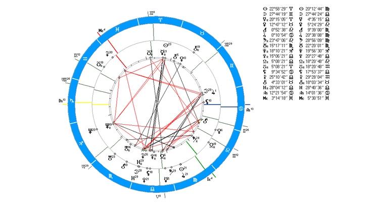 Как составить гороскоп самостоятельно по дате рождения?