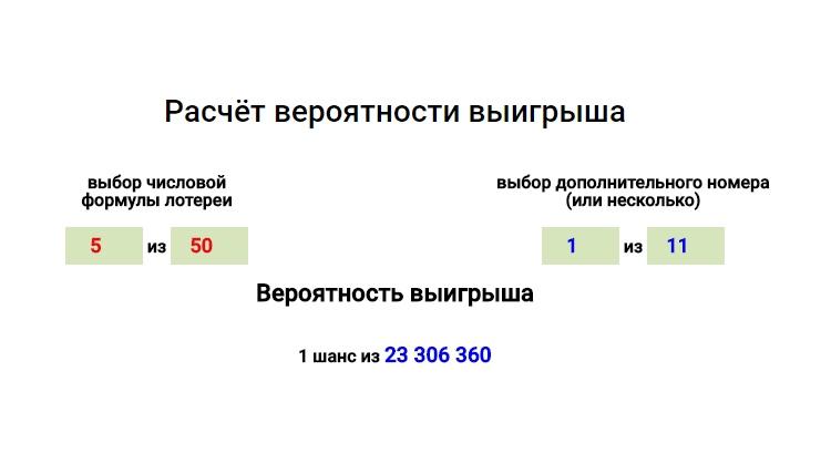 Как вычислить вероятность выпадения чисел в лотерее Русское Лото