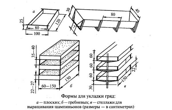 Формы для укладки гряд при выращивании шампиньонов