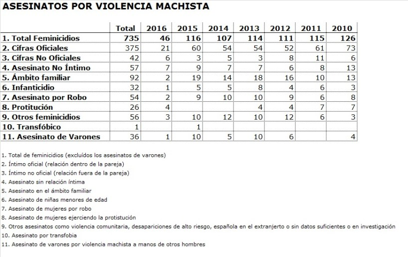 Datos_AsesinatosViolenciaMachista