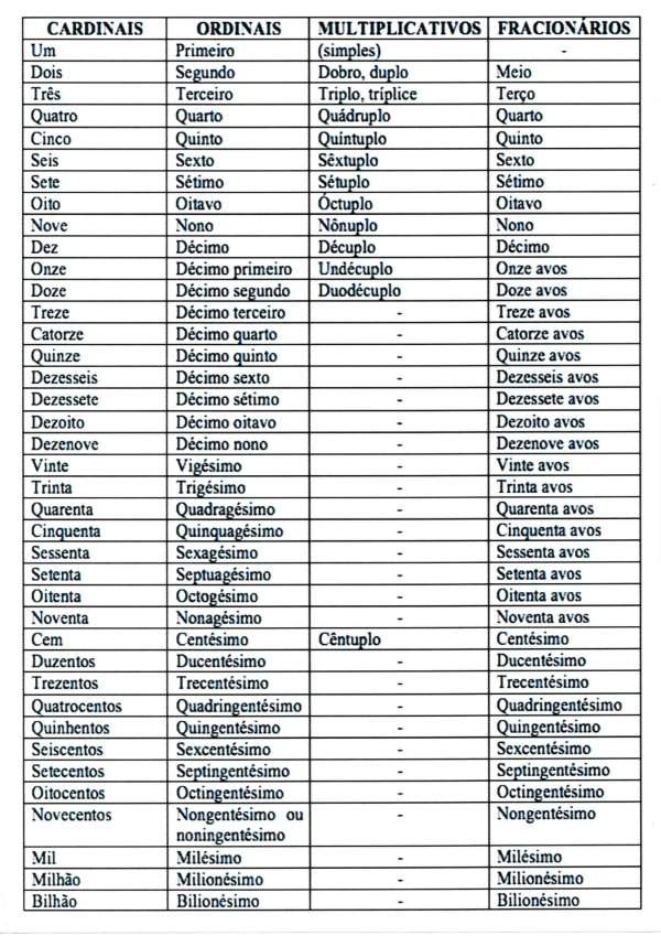 Numerais Cardinais e Ordinais Multiplicativos e Fracionários