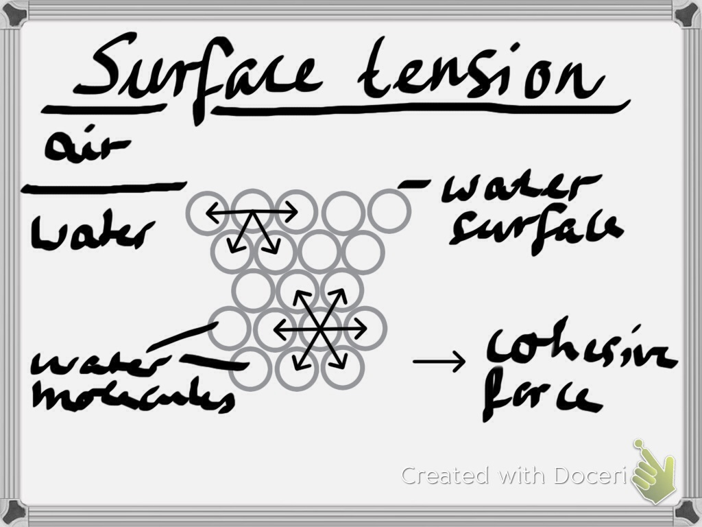 Trying To Understand Surface Tension