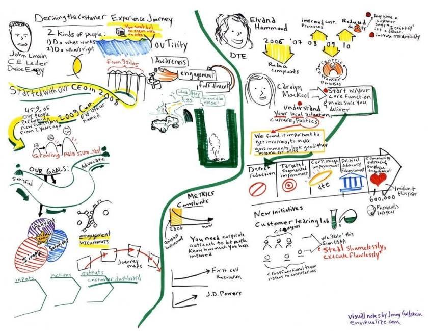 Сервис- дизайн способствует созданию опыта клиентов. Это карта обслуживания клиентов для коммунальных услуг.