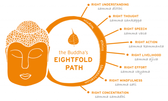 Noble Eightfold Path | Buddhism. In this article, I'm going to break… | by  Amsal Gilani | Medium